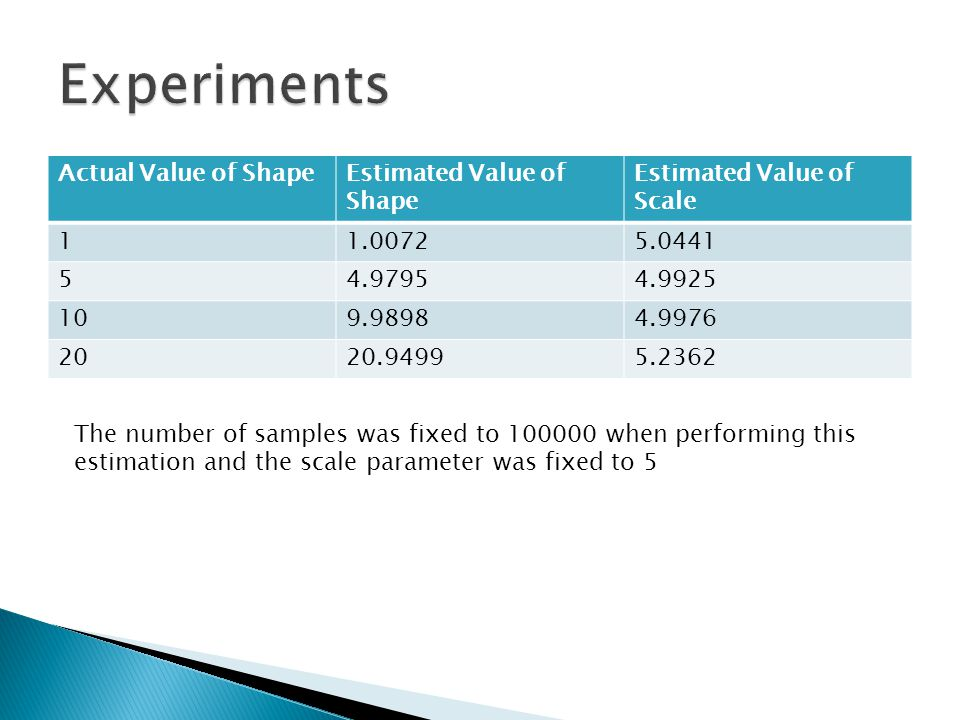 Actual Value of ShapeEstimated Value of Shape Estimated Value of Scale 11.00725.0441 54.97954.9925 109.98984.9976 2020.94995.2362 The number of sample
