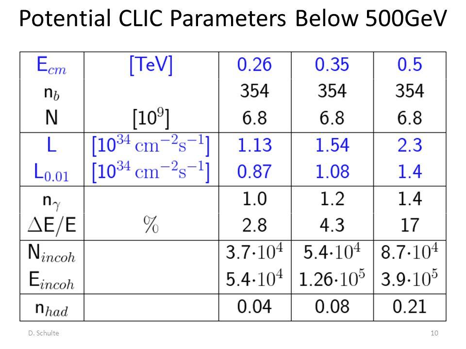 Potential CLIC Parameters Below 500GeV D. Schulte10