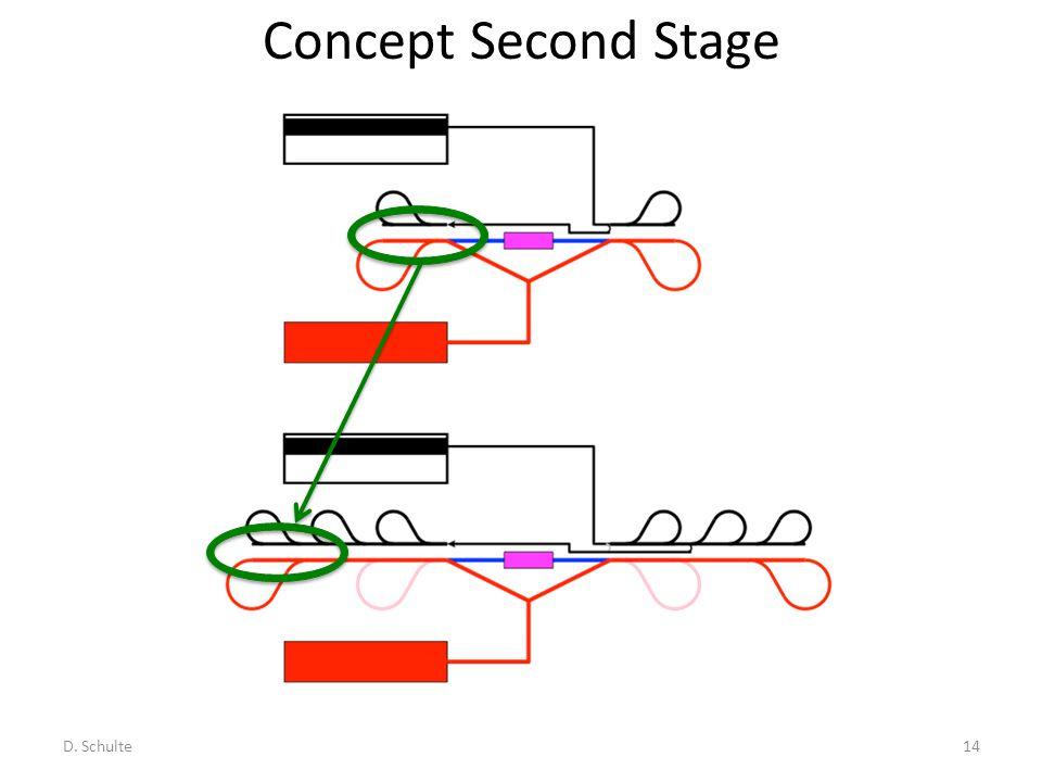 Concept Second Stage D. Schulte14
