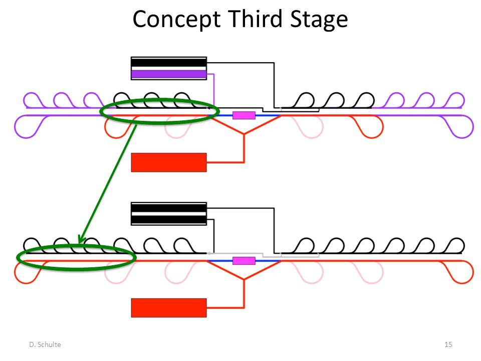 Concept Third Stage D. Schulte15