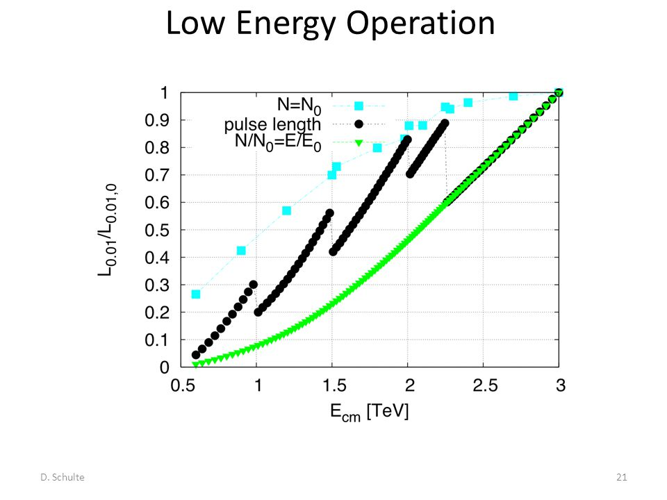 D. Schulte21 Low Energy Operation