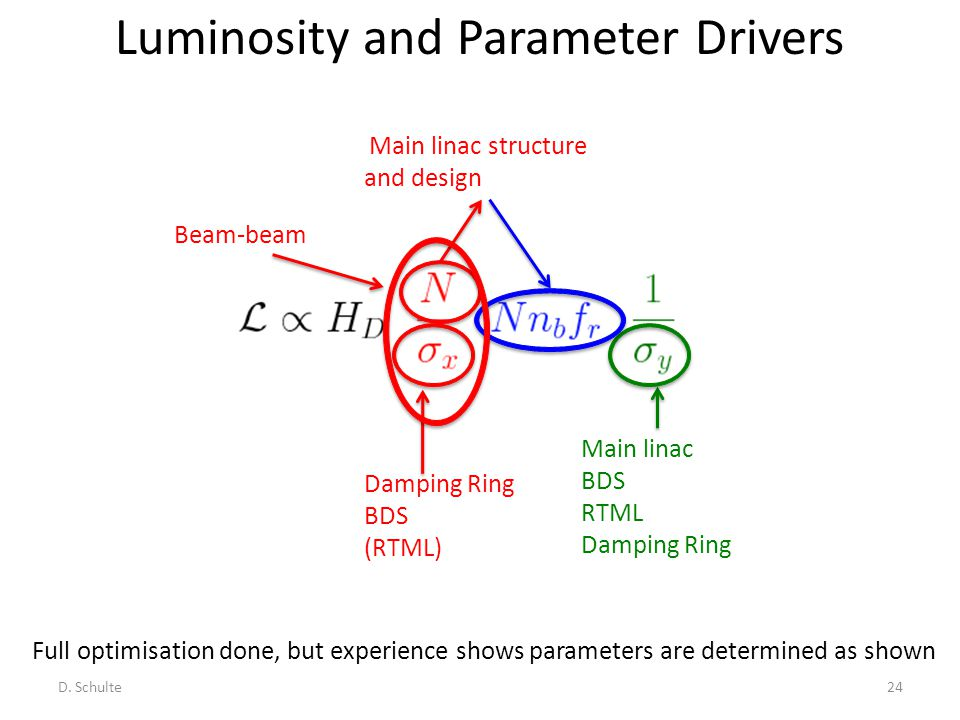 Luminosity and Parameter Drivers Full optimisation done, but experience shows parameters are determined as shown D. Schulte24 Main linac structure and