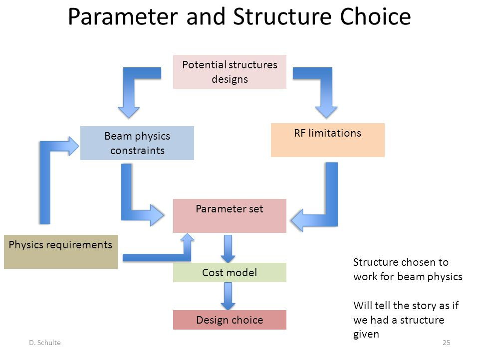 Parameter and Structure Choice Potential structures designs RF limitations Beam physics constraints Parameter set Cost model Design choice Physics req