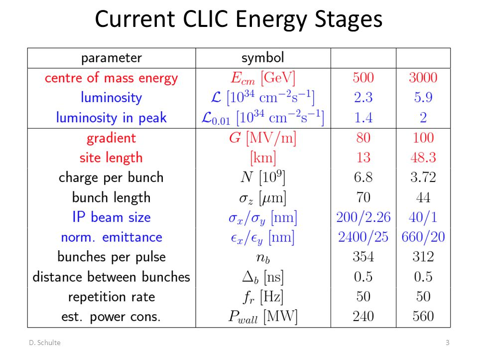 Current CLIC Energy Stages D. Schulte3