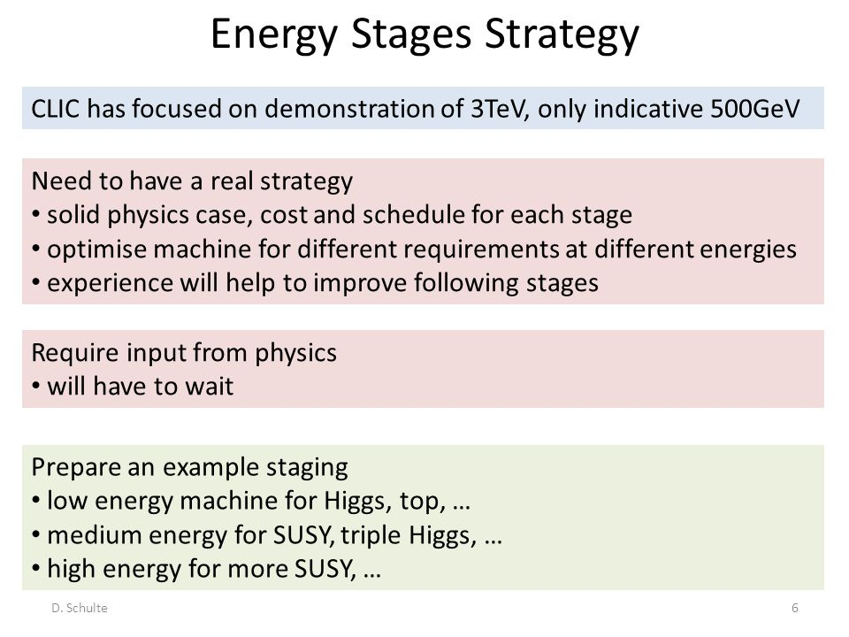 Energy Stages Strategy D. Schulte6 CLIC has focused on demonstration of 3TeV, only indicative 500GeV Require input from physics will have to wait Need