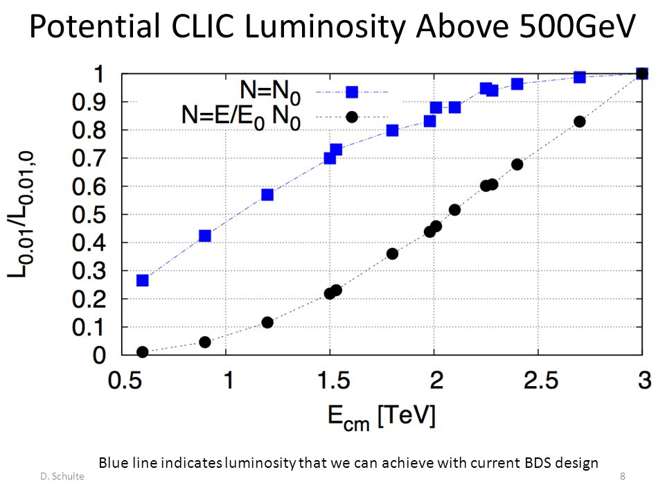 Potential CLIC Luminosity Above 500GeV D. Schulte8 Blue line indicates luminosity that we can achieve with current BDS design