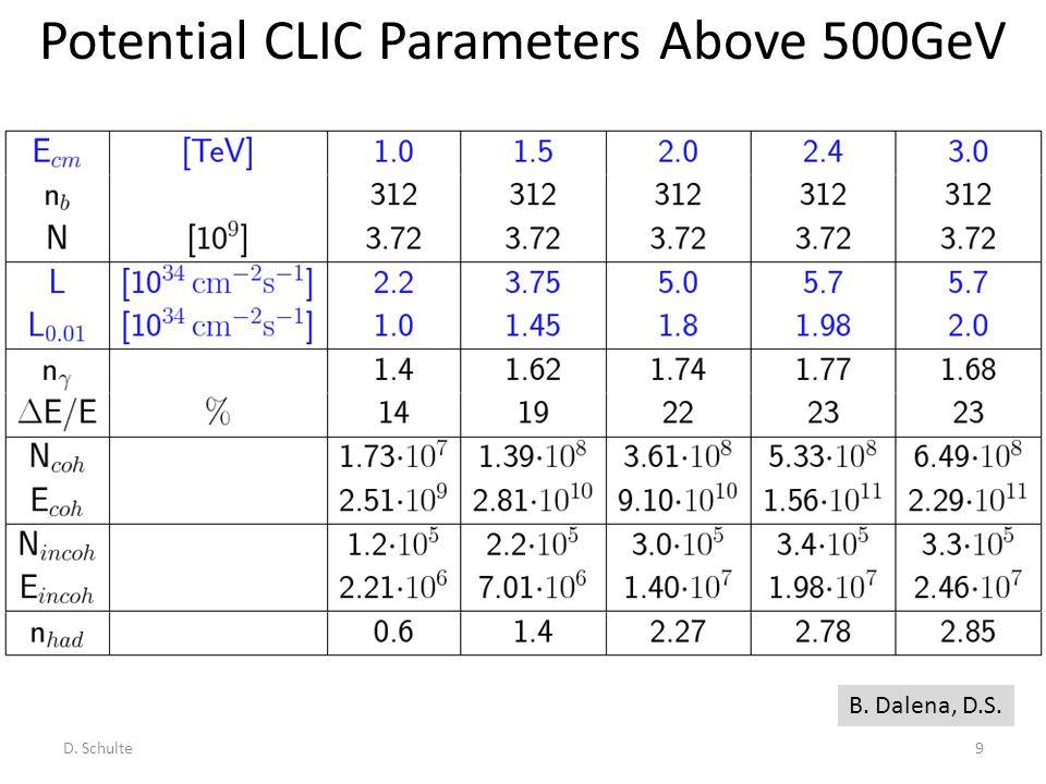 Potential CLIC Parameters Above 500GeV D. Schulte9 B. Dalena, D.S.