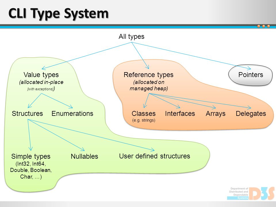 CLI Type System All types Reference types (allocated on managed heap) PointersValue types (allocated in-place [with exceptions] ) Classes (e.g. string