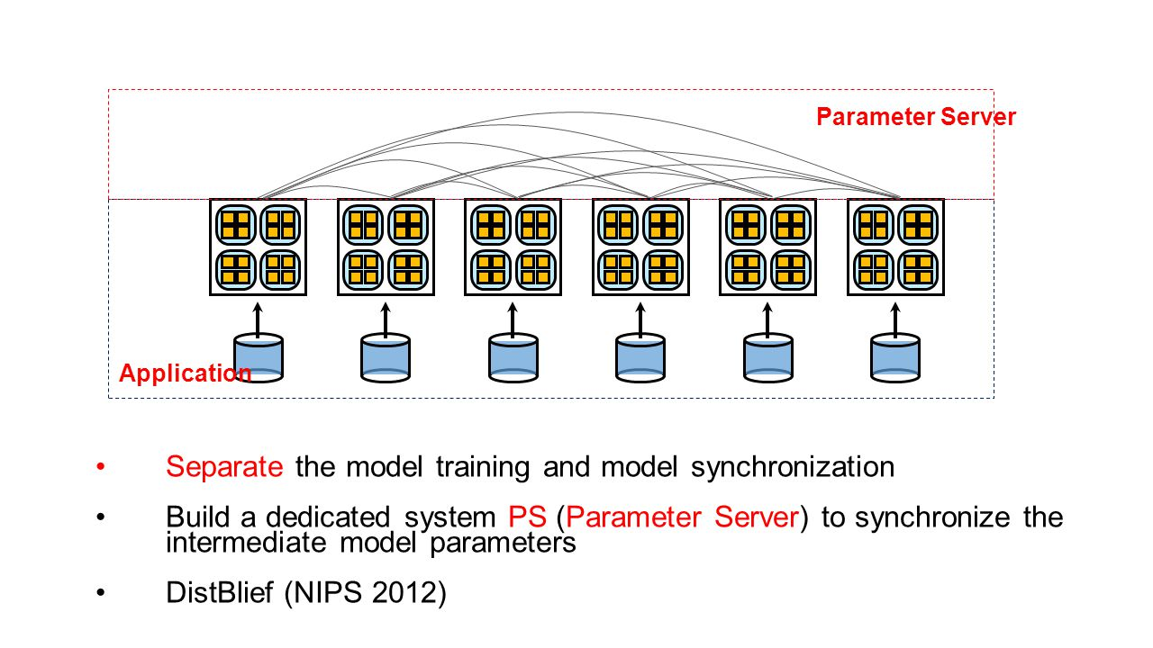 Separate the model training and model synchronization Build a dedicated system PS (Parameter Server) to synchronize the intermediate model parameters