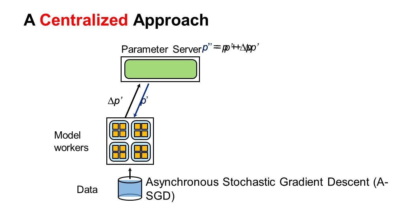 p Model workers Data ∆p∆p p'p' p' = p + ∆p A Centralized Approach Parameter Server ∆p'∆p' p'' = p' + ∆p' Asynchronous Stochastic Gradient Descent (A-
