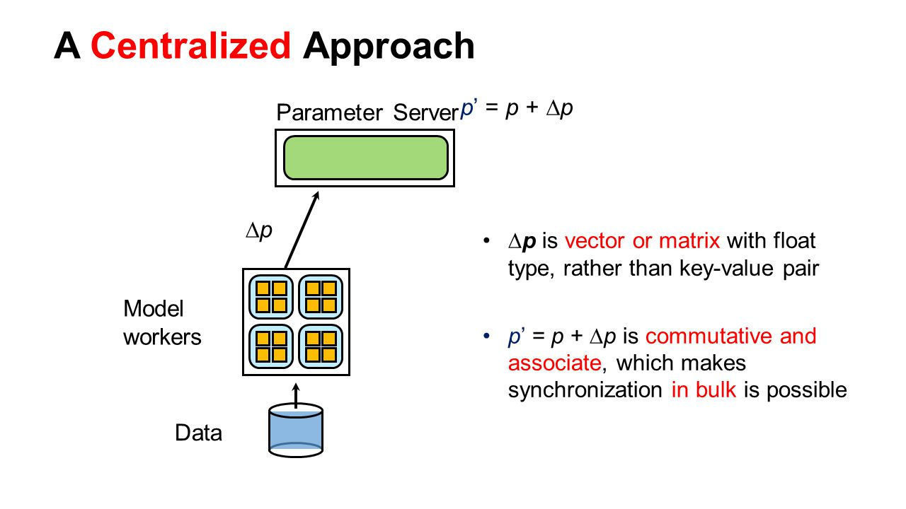 Model workers Data ∆p∆p p' = p + ∆p A Centralized Approach Parameter Server ∆p is vector or matrix with float type, rather than key-value pair p' = p