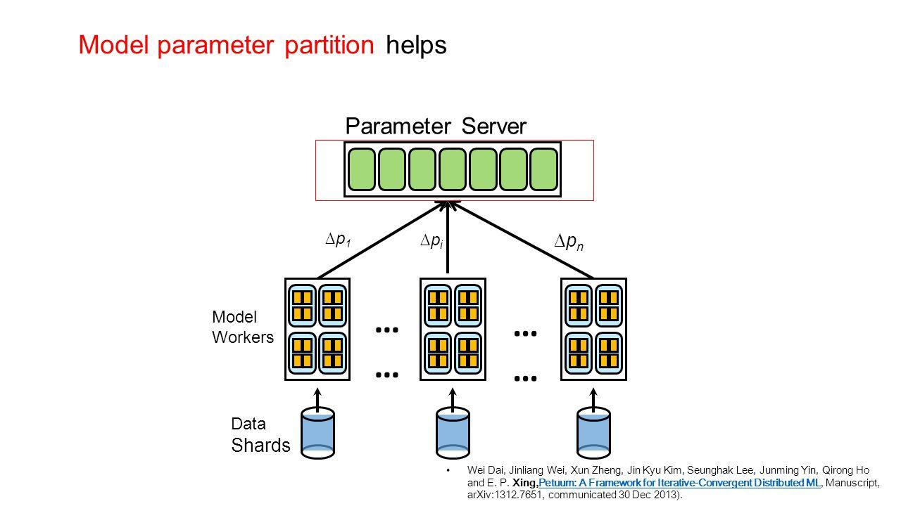 Model Workers Data Shards ∆pi∆pi ∆p1∆p1 ∆pn∆pn … … Model parameter partition helps Wei Dai, Jinliang Wei, Xun Zheng, Jin Kyu Kim, Seunghak Lee, Junmin