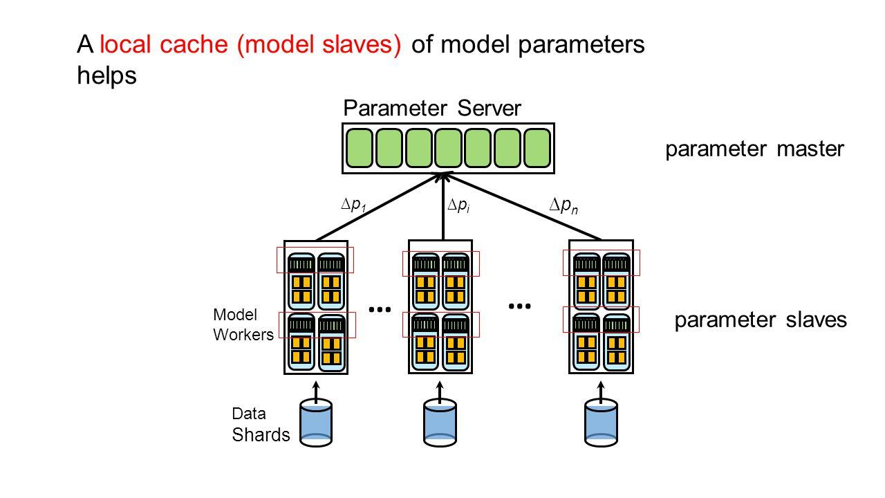 Parameter Server Model Workers Data Shards ∆pi∆pi ∆p1∆p1 ∆pn∆pn … … A local cache (model slaves) of model parameters helps parameter master parameter