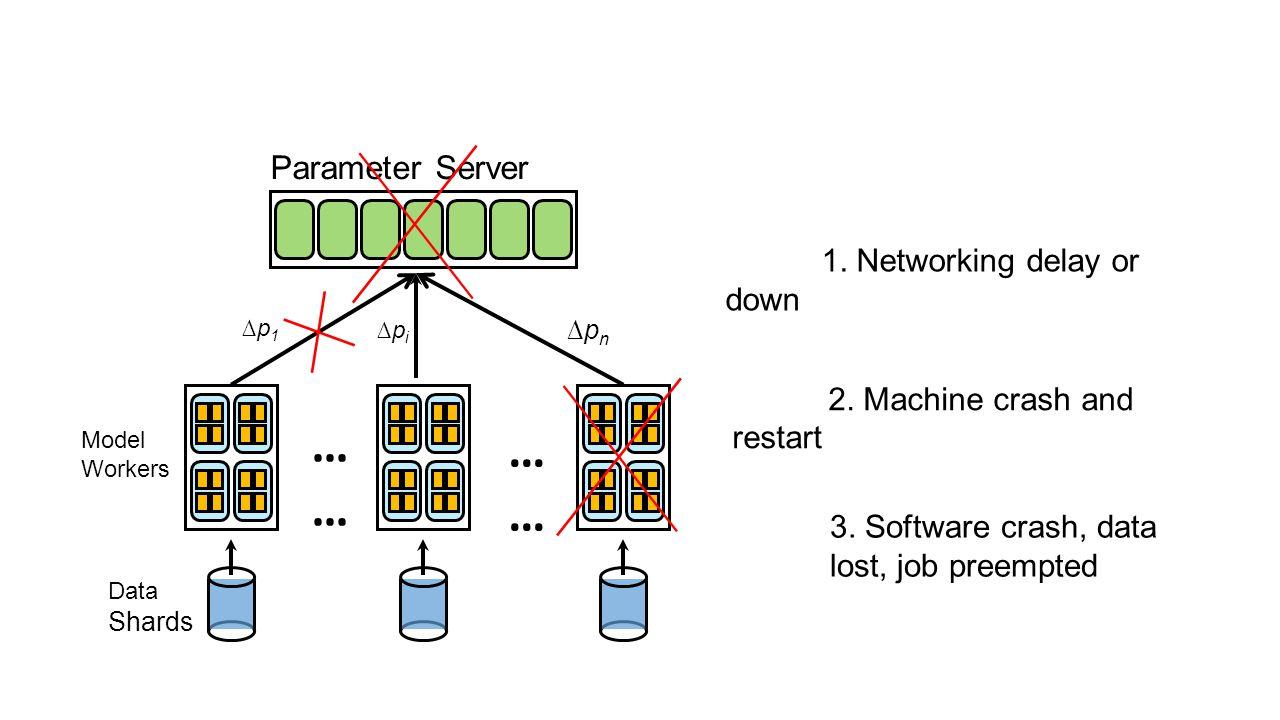 Parameter Server Model Workers Data Shards ∆pi∆pi ∆p1∆p1 ∆pn∆pn … … 1. Networking delay or down 2. Machine crash and restart 3. Software crash, data l