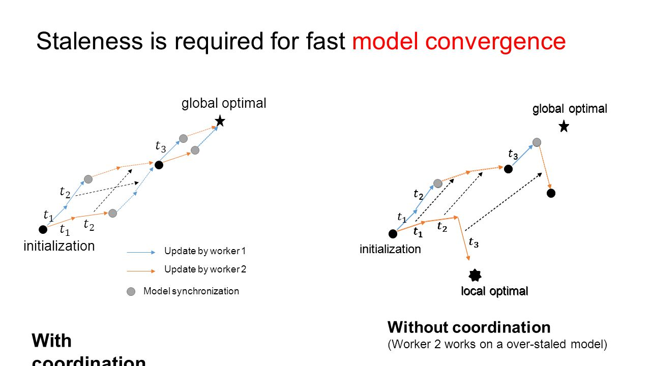 Staleness is required for fast model convergence Update by worker 1 Update by worker 2 Model synchronization With coordination initialization global o
