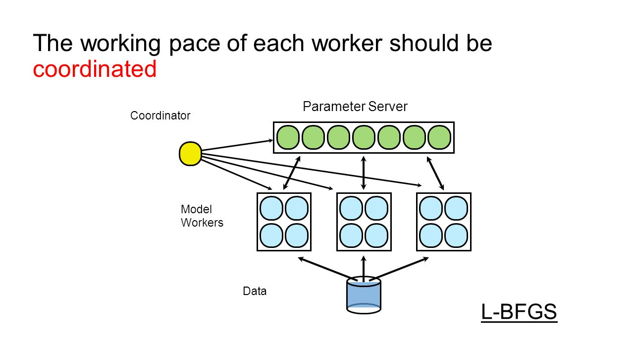The working pace of each worker should be coordinated Parameter Server Model Workers Data Coordinator L-BFGS