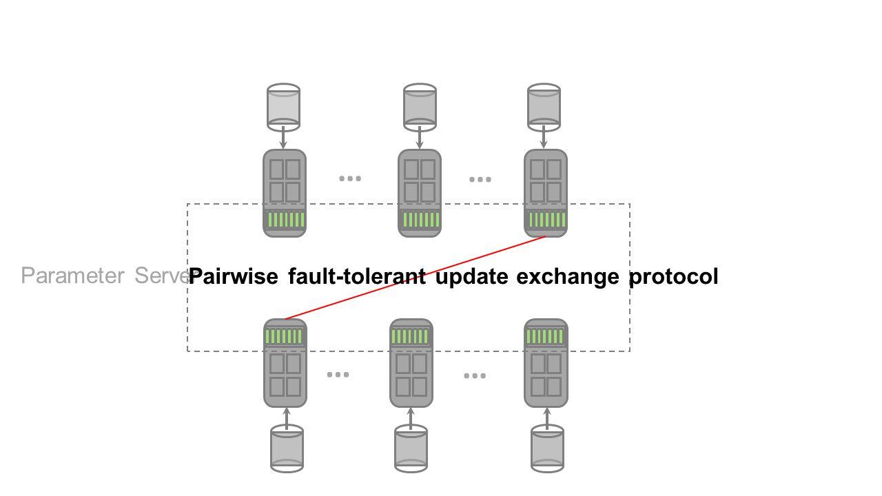 … … … … Parameter Server Pairwise fault-tolerant update exchange protocol