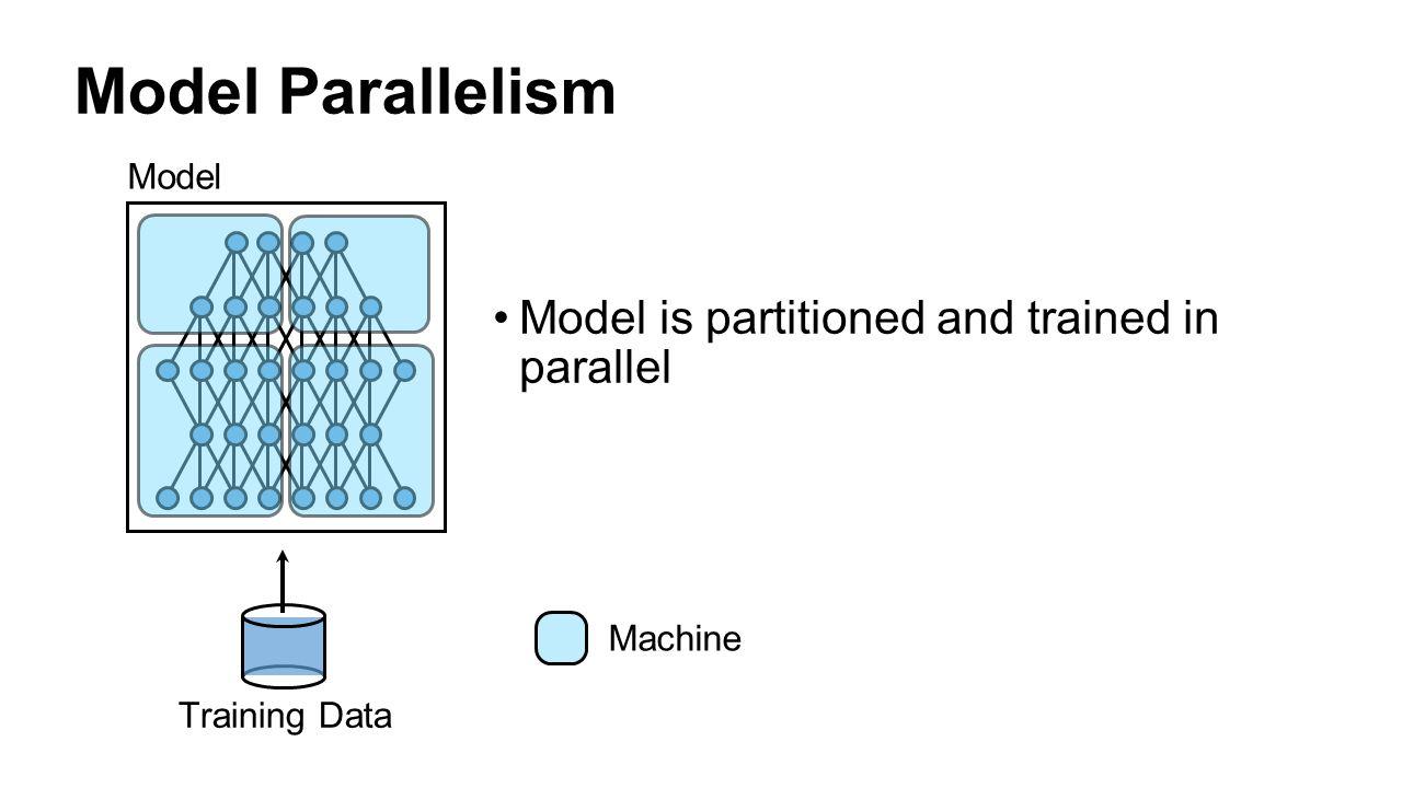 Parameter Server Model Workers Data Shards ∆p2∆p2 p 1 = p + ∆p 1 p1p1 fast slower slowest