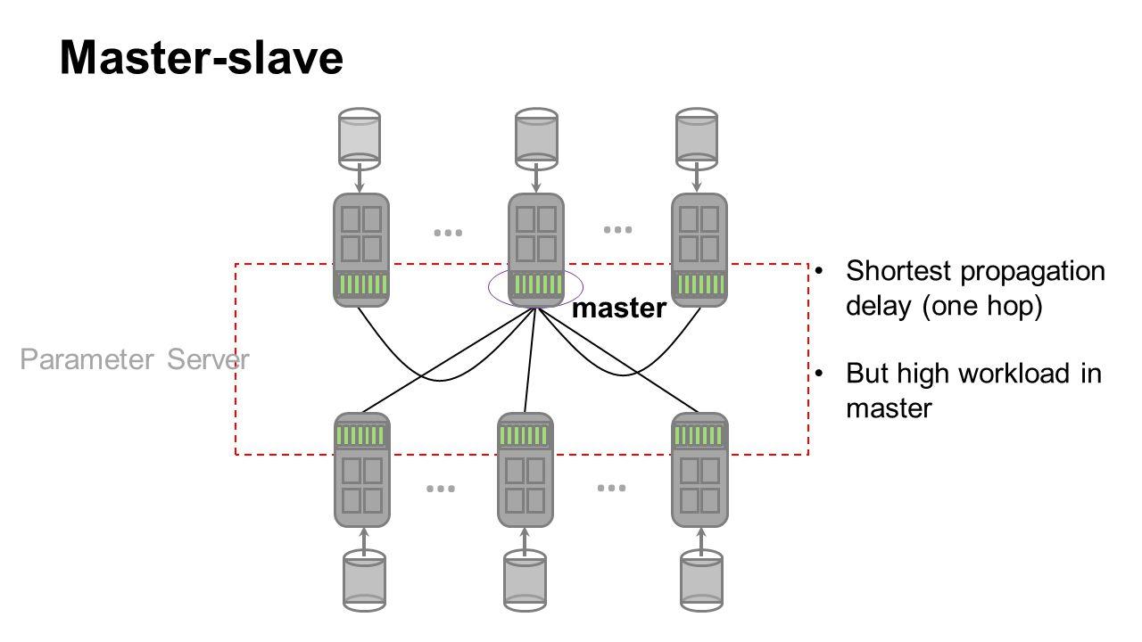 Parameter Server Master-slave master Shortest propagation delay (one hop) But high workload in master … … … …
