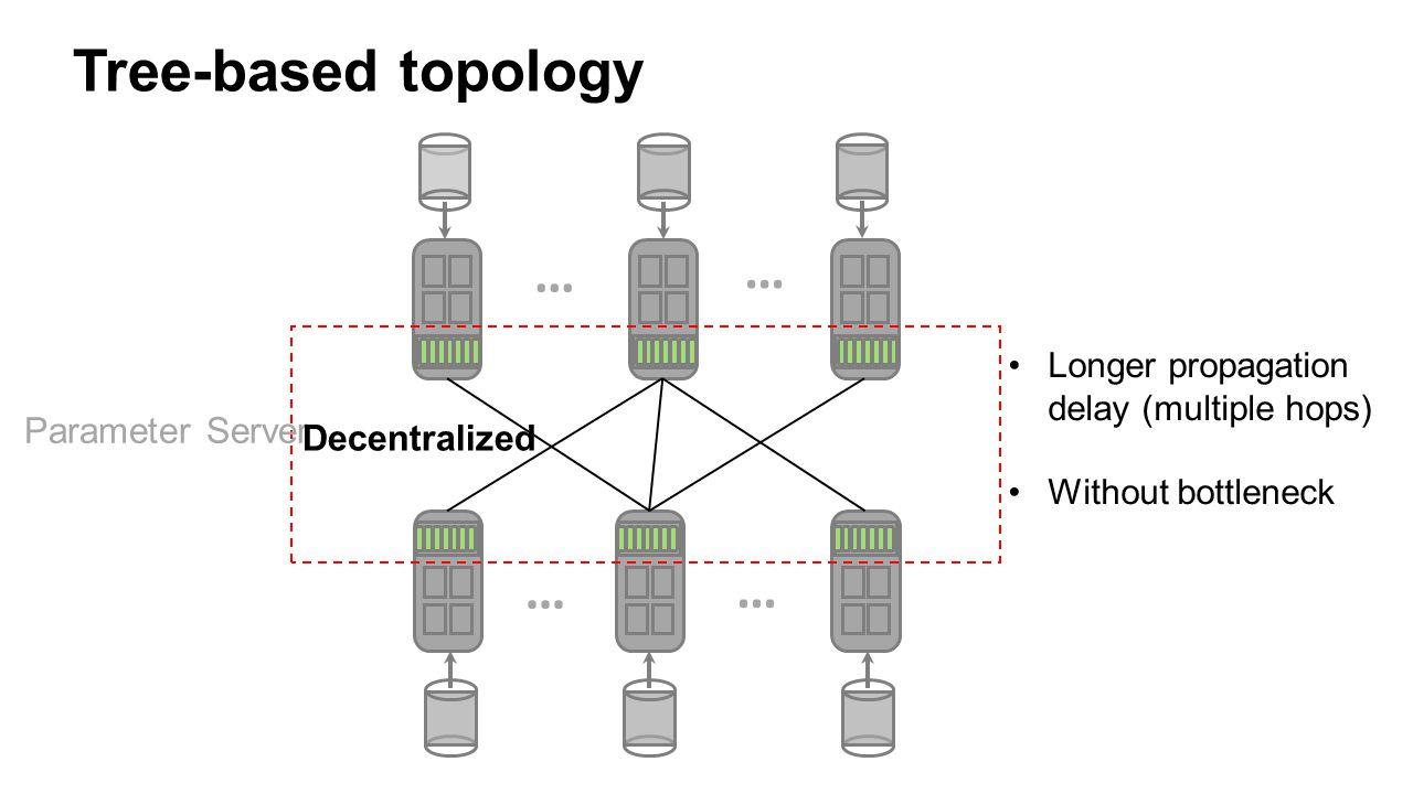 … … … … Parameter Server Tree-based topology Decentralized Longer propagation delay (multiple hops) Without bottleneck