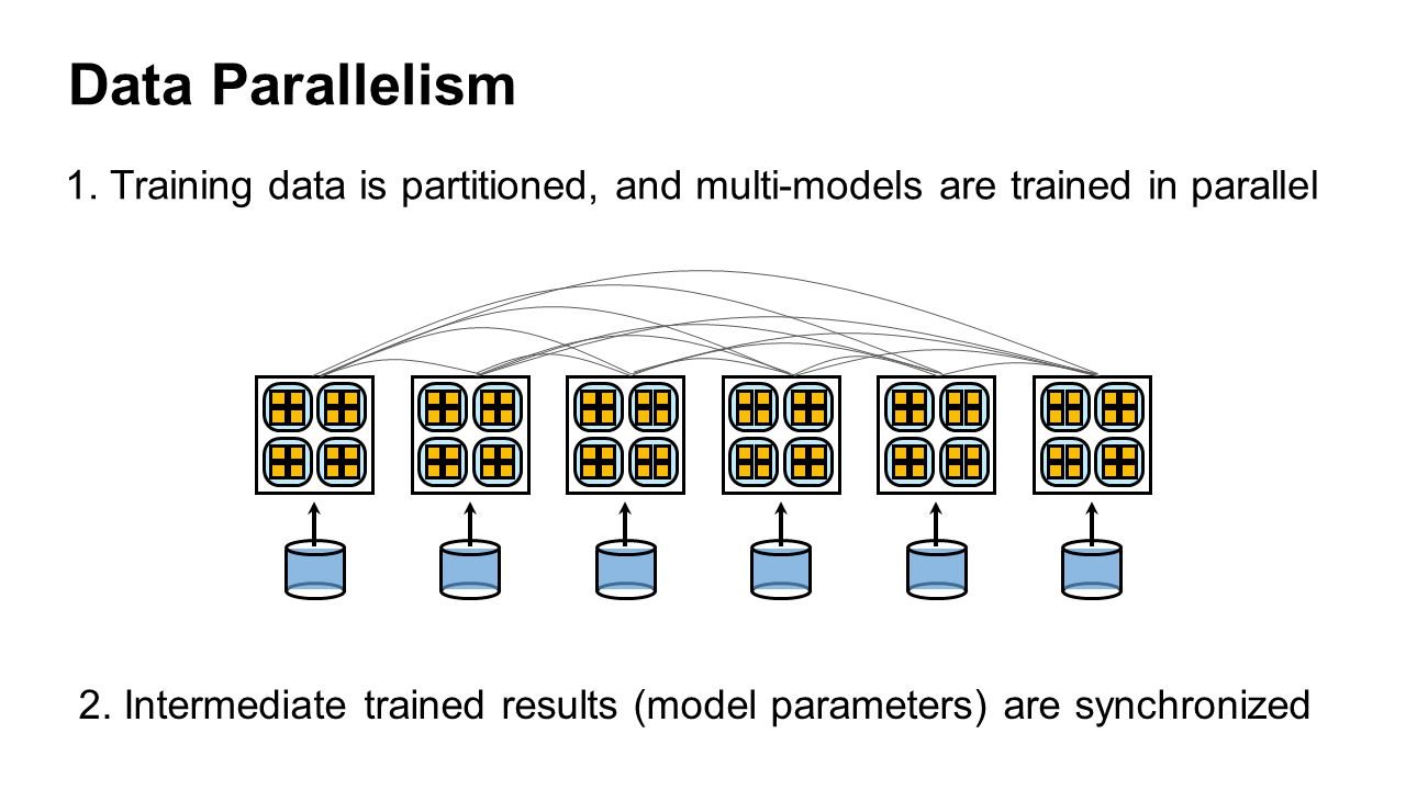 Parameter Server Model Workers Data Shards ∆pi∆pi ∆p1∆p1 ∆pn∆pn … … A local cache (model slaves) of model parameters helps parameter master parameter slaves
