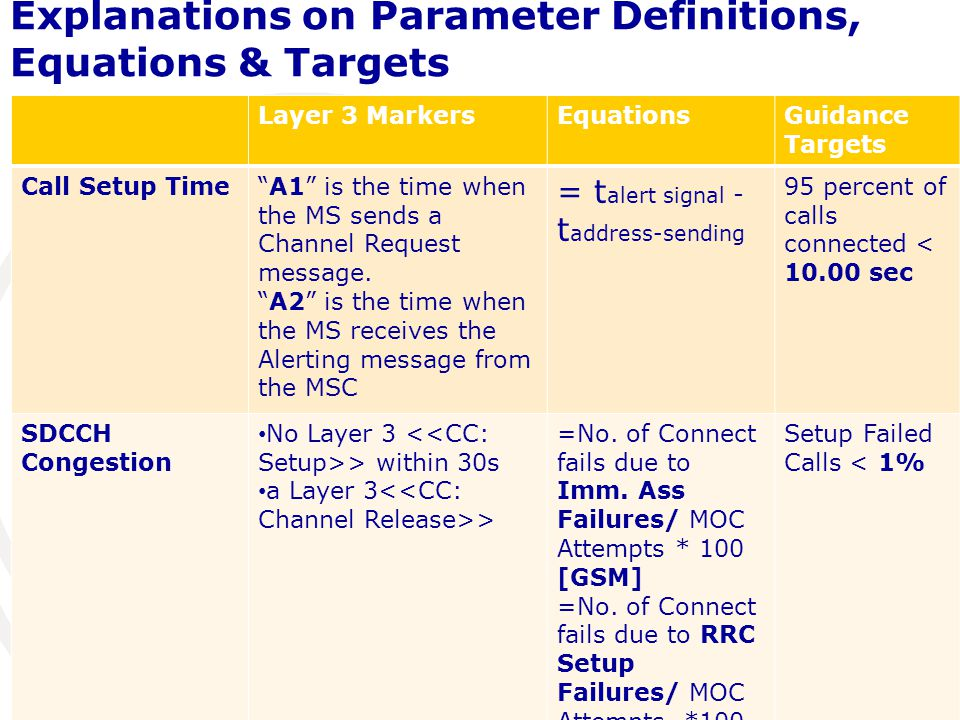 Explanations on Parameter Definitions, Equations & Targets Layer 3 MarkersEquationsGuidance Targets Call Setup Time A1 is the time when the MS sends a Channel Request message.