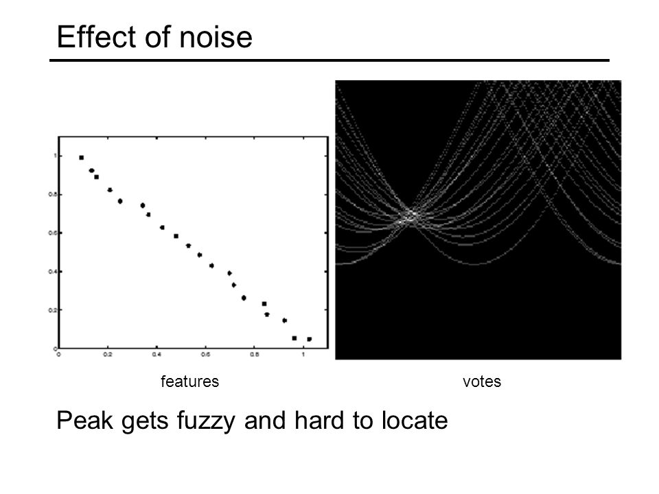 featuresvotes Effect of noise Peak gets fuzzy and hard to locate