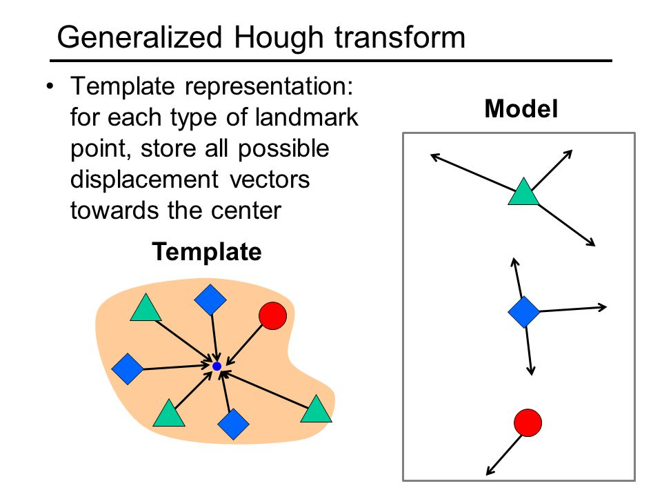 Generalized Hough transform Template representation: for each type of landmark point, store all possible displacement vectors towards the center Model Template