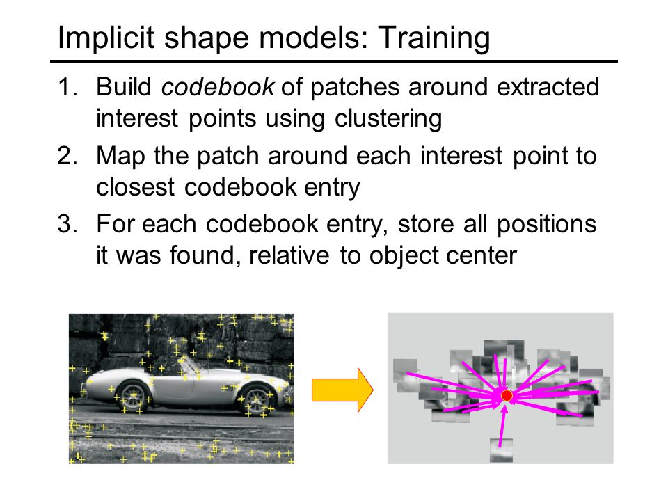 Implicit shape models: Training 1.Build codebook of patches around extracted interest points using clustering 2.Map the patch around each interest point to closest codebook entry 3.For each codebook entry, store all positions it was found, relative to object center