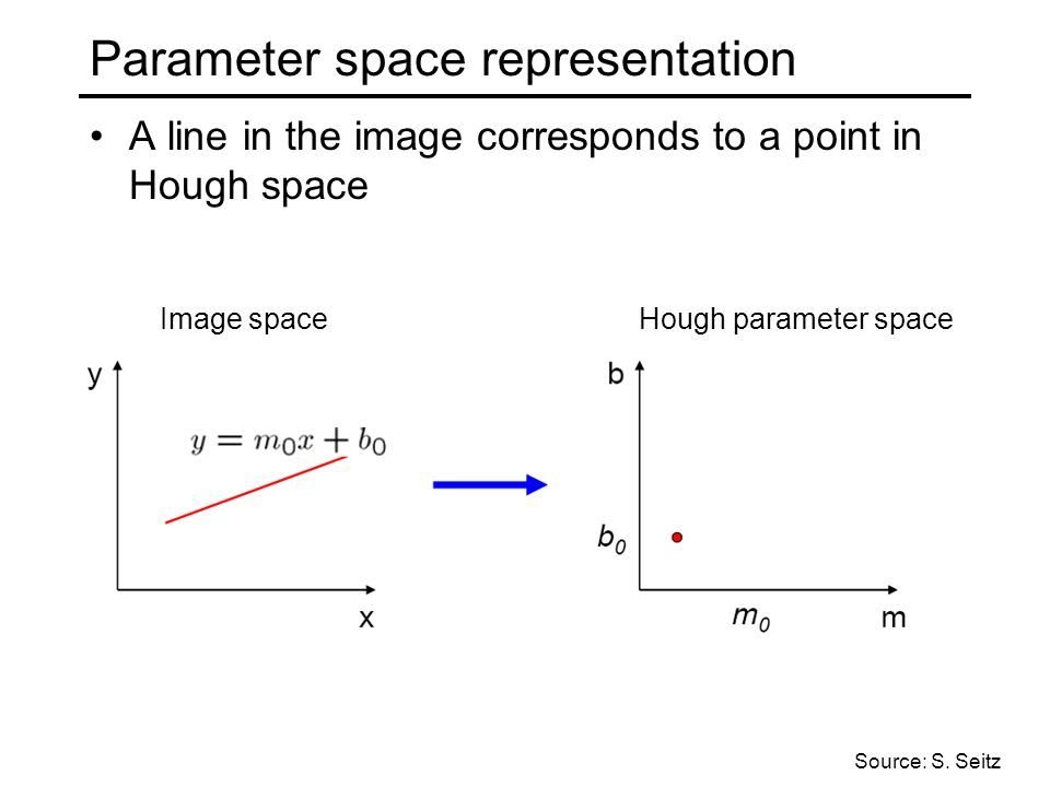 Parameter space representation A line in the image corresponds to a point in Hough space Image spaceHough parameter space Source: S.