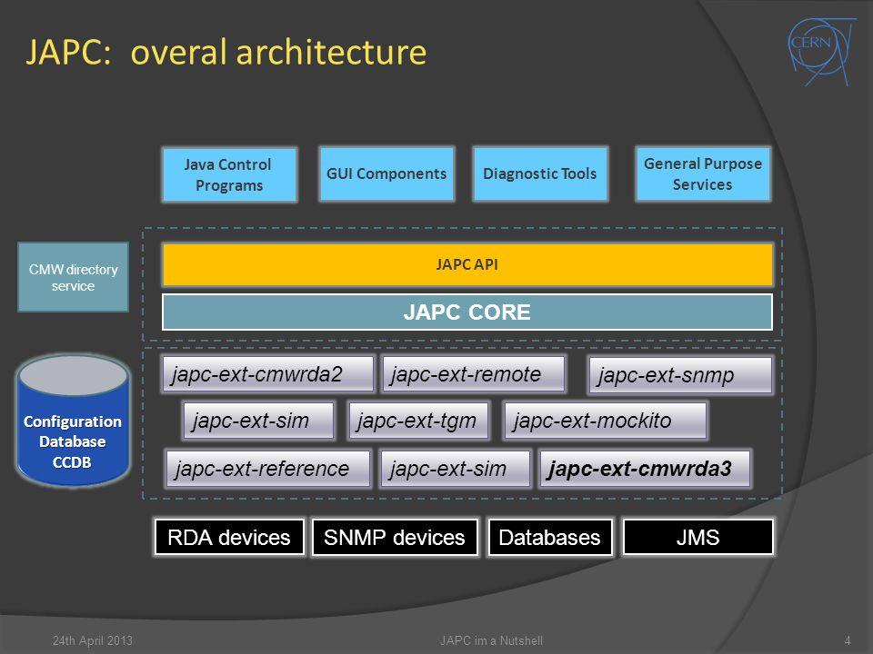 JAPC: overal architecture 4JAPC im a Nutshell24th April 2013 JAPC API JAPC CORE japc-ext-cmwrda2japc-ext-remote japc-ext-snmp Java Control Programs GUI Components Diagnostic Tools General Purpose Services japc-ext-simjapc-ext-tgm japc-ext-referencejapc-ext-sim japc-ext-mockito RDA devices SNMP devices JMS Databases japc-ext-cmwrda3 CMW directory service ConfigurationDatabaseCCDB