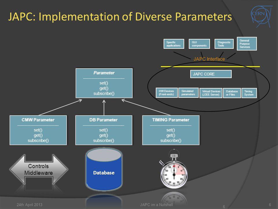 JAPC: Implementation of Diverse Parameters 24th April 2013JAPC im a Nutshell6 6 HW Devices (Front-ends) Database or Files Virtual Devices (J2EE Server