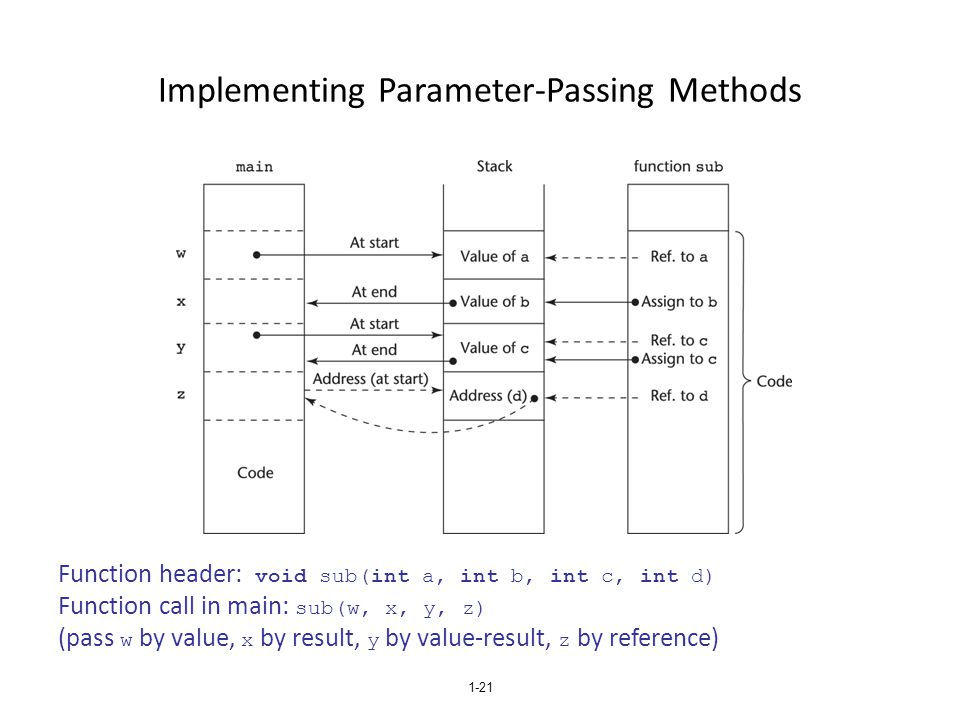 Implementing Parameter-Passing Methods 1-21 Function header: void sub(int a, int b, int c, int d) Function call in main: sub(w, x, y, z) (pass w by va