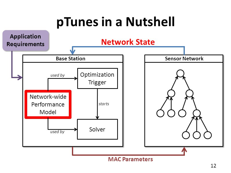 12 pTunes in a Nutshell Sensor NetworkBase Station Network State MAC Parameters Network-wide Performance Model Optimization Trigger Solver starts used