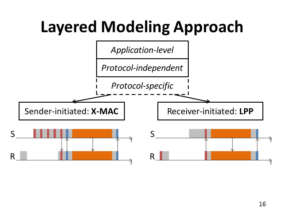 16 Layered Modeling Approach Application-level Protocol-independent Protocol-specific Sender-initiated: X-MACReceiver-initiated: LPP S R S R t tt t