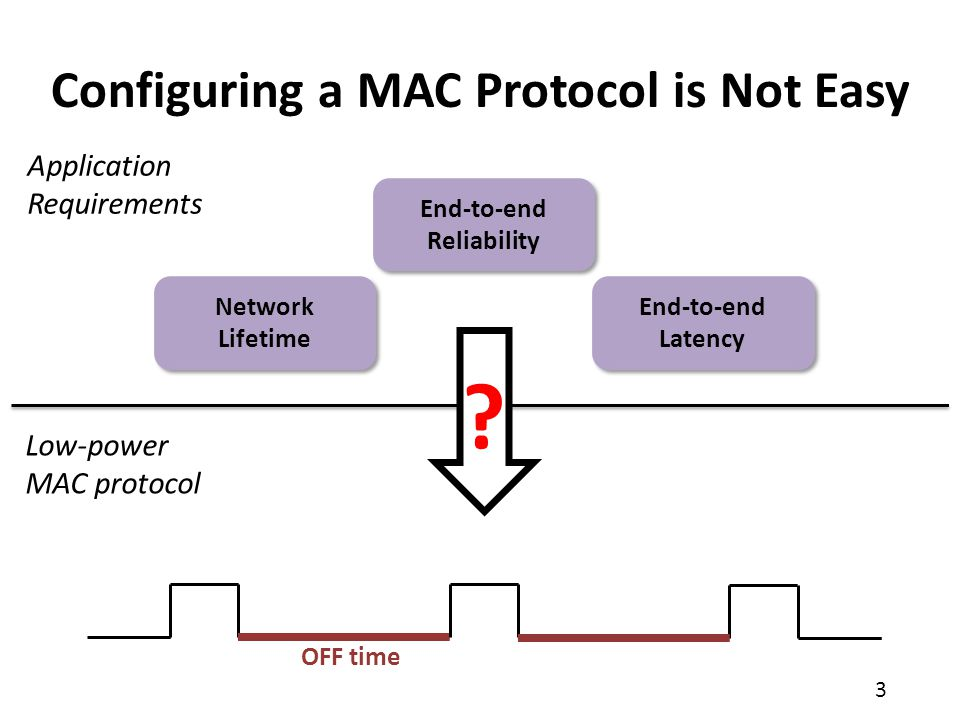 14 Network-wide Performance Model Network-wide Performance Model MAC parameters Network lifetime End-to-end reliability End-to-end latency Using the model, pTunes can predict how changes in the MAC parameters affect performance Tree topology Link quality Traffic load A B