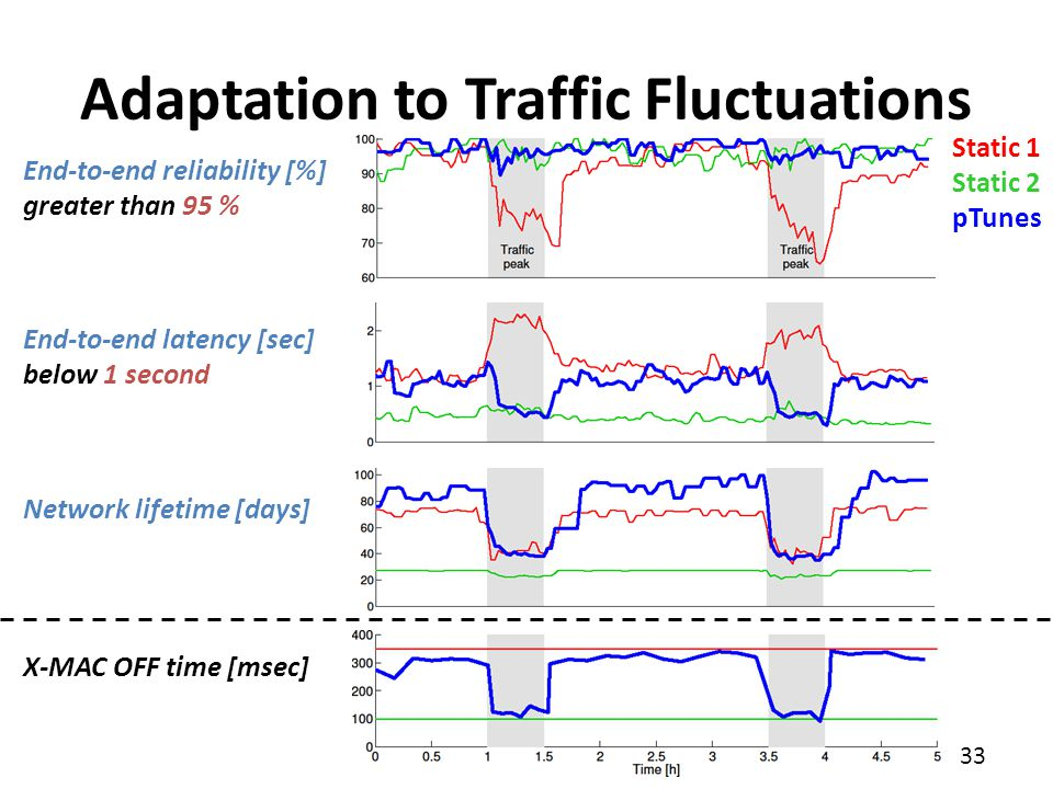 33 Adaptation to Traffic Fluctuations End-to-end reliability [%] greater than 95 % End-to-end latency [sec] below 1 second Network lifetime [days] X-M