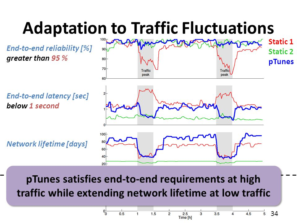 34 Adaptation to Traffic Fluctuations End-to-end reliability [%] greater than 95 % End-to-end latency [sec] below 1 second Network lifetime [days] X-M