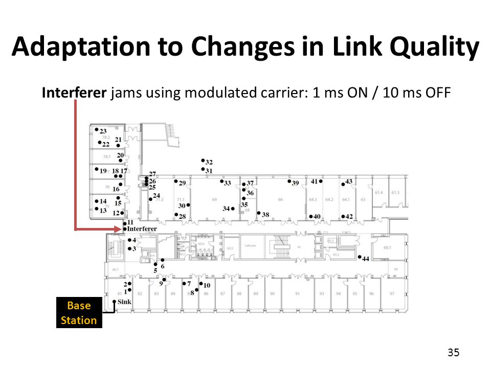 35 Adaptation to Changes in Link Quality Base Station Interferer jams using modulated carrier: 1 ms ON / 10 ms OFF