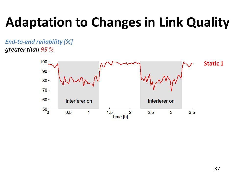 37 Adaptation to Changes in Link Quality End-to-end reliability [%] greater than 95 % Static 1