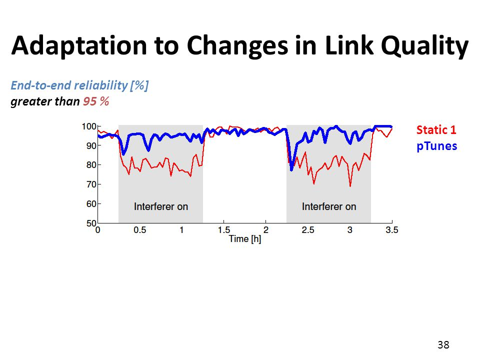 38 Adaptation to Changes in Link Quality End-to-end reliability [%] greater than 95 % Static 1 pTunes