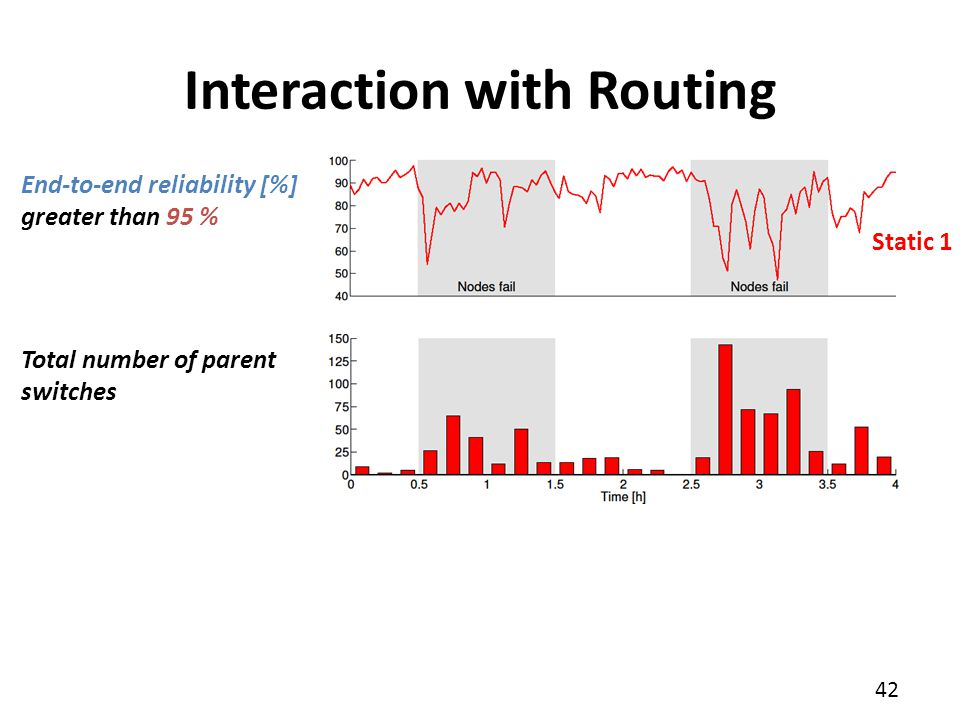 42 Interaction with Routing End-to-end reliability [%] greater than 95 % Total number of parent switches Static 1