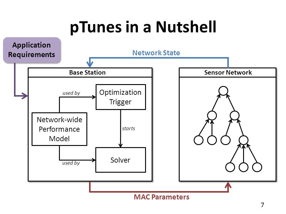 8 1.pTunes framework for runtime adaptability of existing low-power MAC protocols 2.Flexible modeling approach 3.Efficient runtime support to close the loop Contributions