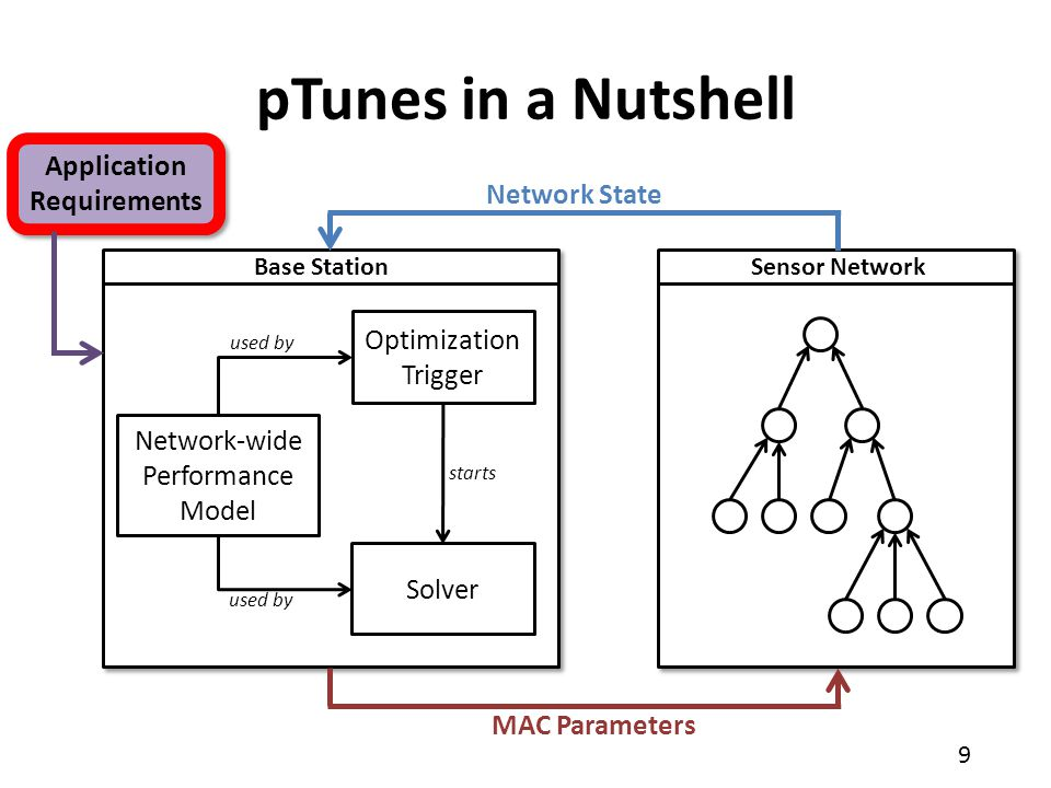 10 pTunes targets data collection scenarios – Tree routing – Low-power MAC Example requirements specification Application Requirements Network lifetime End-to-end reliability greater than 95 % End-to-end latency below 1 second Subject to: Maximize: