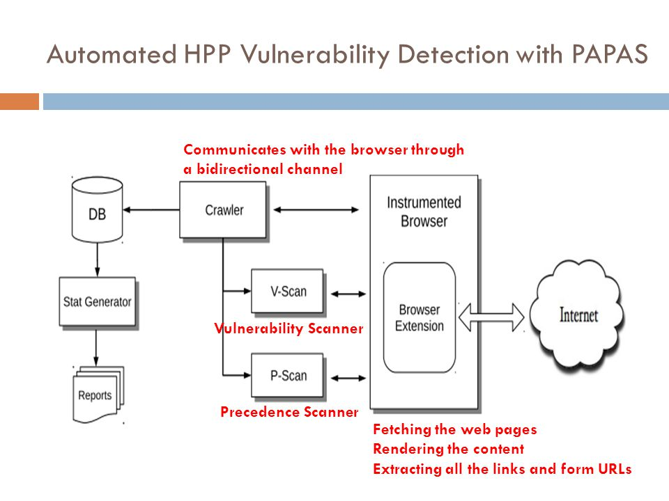 Automated HPP Vulnerability Detection with PAPAS Fetching the web pages Rendering the content Extracting all the links and form URLs Communicates with the browser through a bidirectional channel Precedence Scanner Vulnerability Scanner