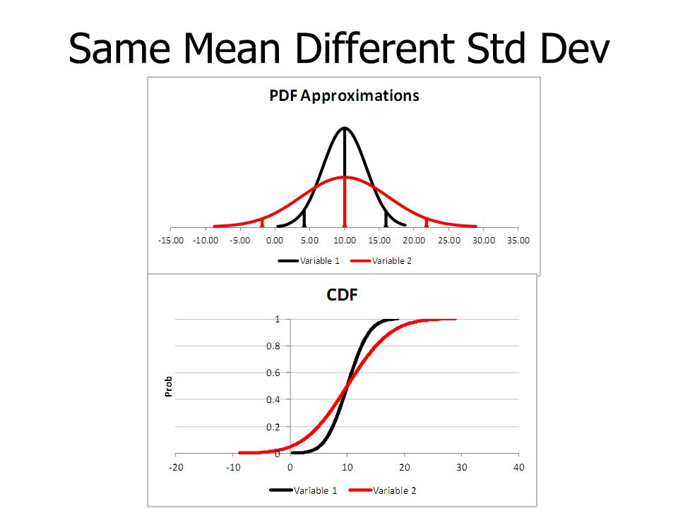 Validation Tests in Simetar Compare mean and standard deviation of simulated data to the user's specified values – Data Series is the simulated values –Type in the mean or cell –Specify the Std Dev as a value or a cell location The test is used when –Only mean and std dev are known, i.e., there is no history for the variable –Mean is a projected value which is different from the history