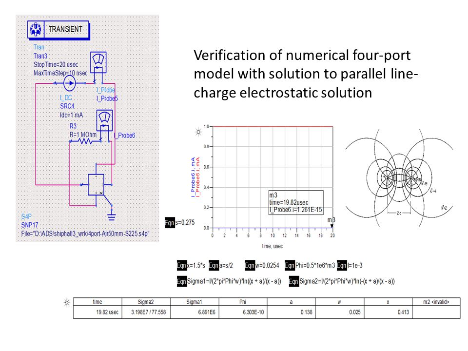 Verification of numerical four-port model with solution to parallel line- charge electrostatic solution