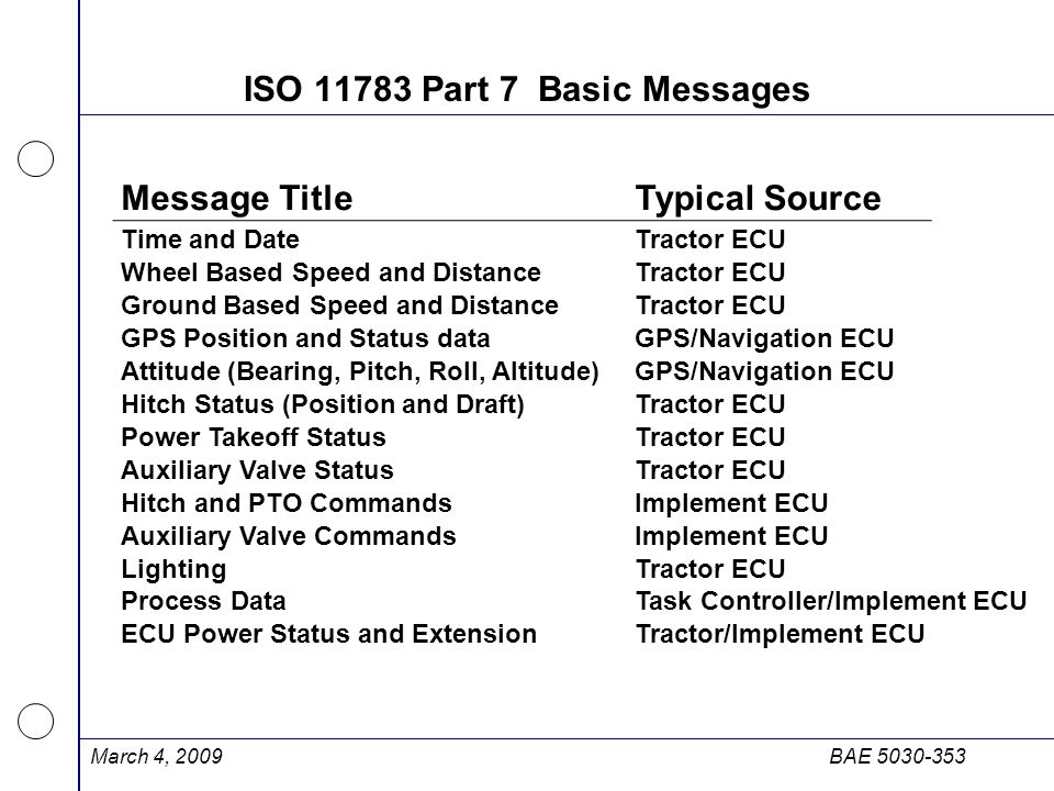March 4, 2009BAE 5030-353 ISO 11783 Part 7 Basic Messages Message TitleTypical Source Time and DateTractor ECU Wheel Based Speed and DistanceTractor E