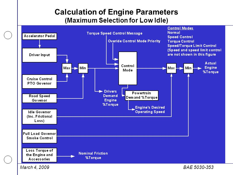 March 4, 2009BAE 5030-353 Calculation of Engine Parameters (Maximum Selection for Low Idle)