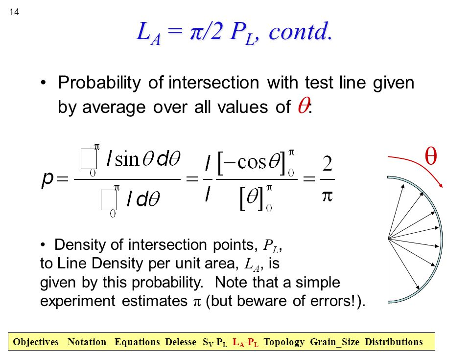 14 L A = π/2 P L, contd. Probability of intersection with test line given by average over all values of  :  Density of intersection points, P L, to